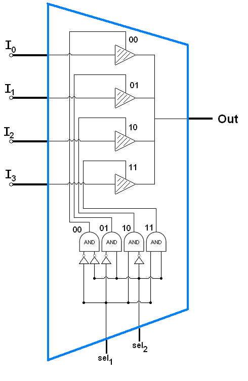 Boolean logic on cellular automata for Circuit multiplexeur