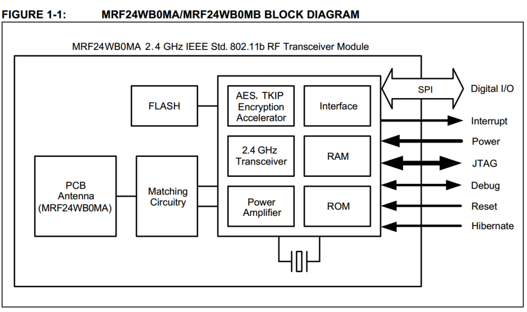 project 11: interface and application programming, Block diagram