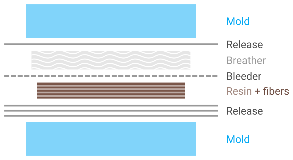 Diagram of layers for making composites