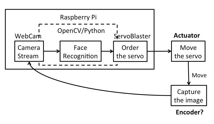 rapid prototyping - feedback control