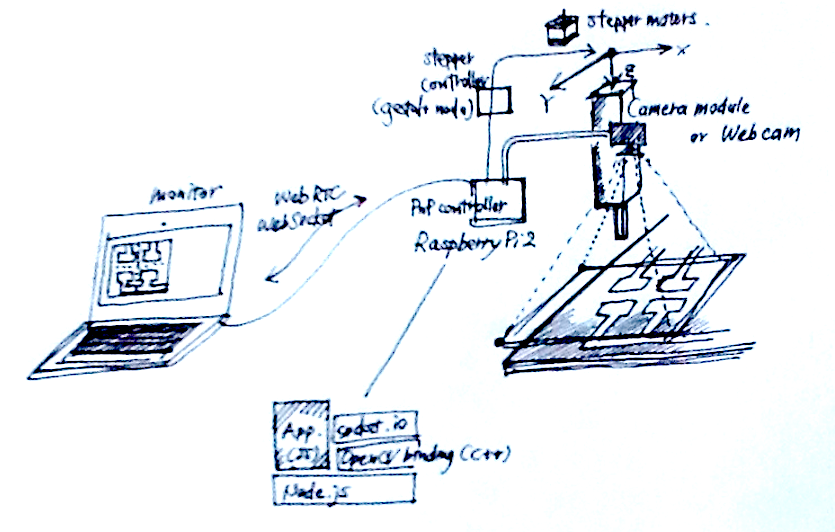 rapid prototyping - measurement